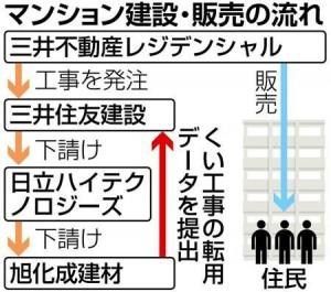 産経新聞 10月17日 パークシティlala横浜