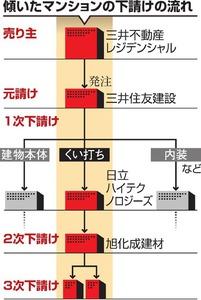 10月22日朝日新聞